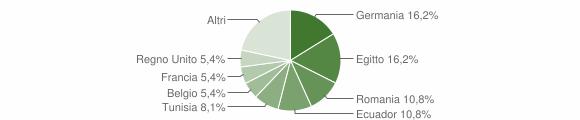 Grafico cittadinanza stranieri - Neirone 2019