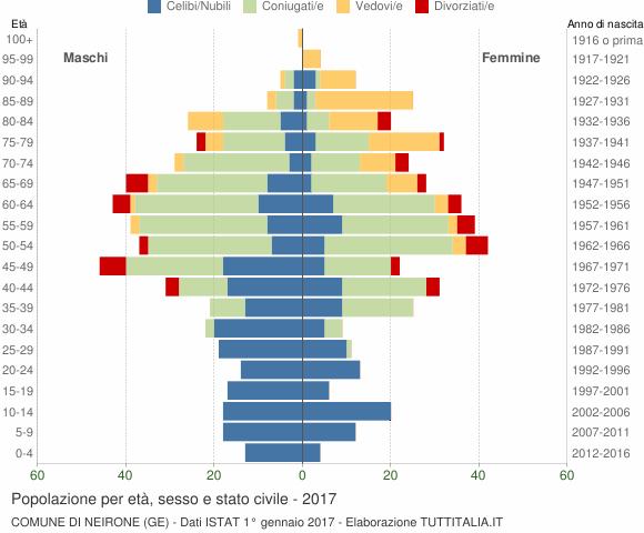 Grafico Popolazione per età, sesso e stato civile Comune di Neirone (GE)