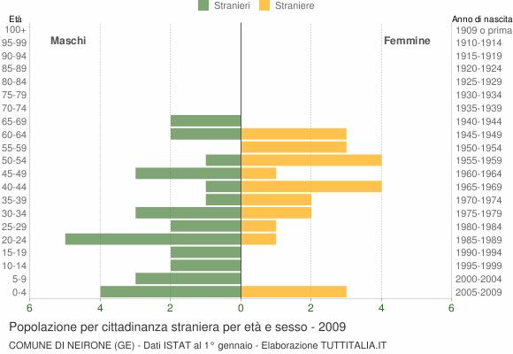 Grafico cittadini stranieri - Neirone 2009
