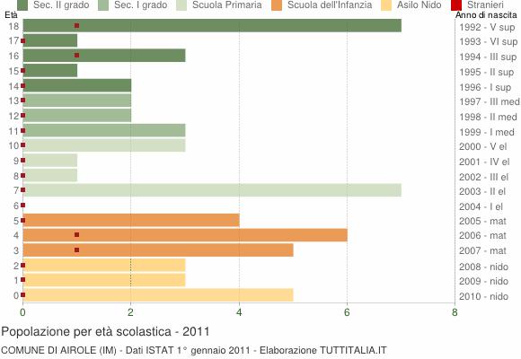 Grafico Popolazione in età scolastica - Airole 2011