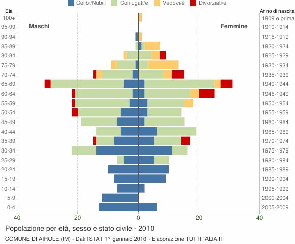 Grafico Popolazione per età, sesso e stato civile Comune di Airole (IM)