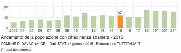 Grafico andamento popolazione stranieri Comune di Davagna (GE)