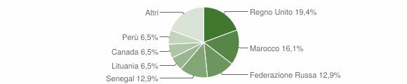 Grafico cittadinanza stranieri - Davagna 2008