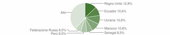 Grafico cittadinanza stranieri - Davagna 2009
