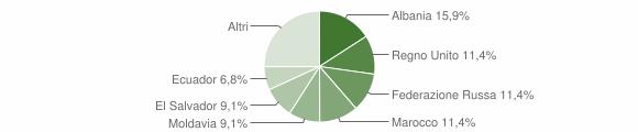 Grafico cittadinanza stranieri - Davagna 2014
