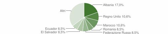Grafico cittadinanza stranieri - Davagna 2015
