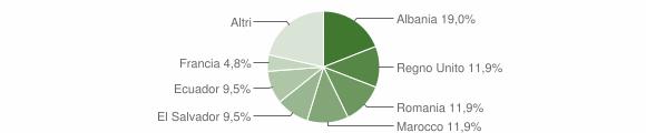 Grafico cittadinanza stranieri - Davagna 2016