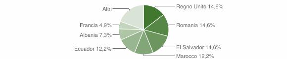 Grafico cittadinanza stranieri - Davagna 2017