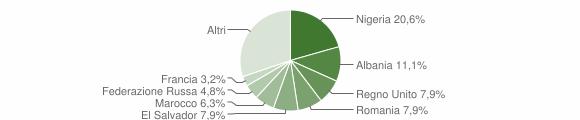Grafico cittadinanza stranieri - Davagna 2019