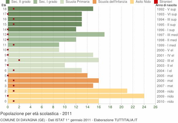 Grafico Popolazione in età scolastica - Davagna 2011