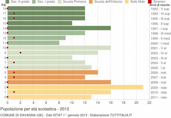 Grafico Popolazione in età scolastica - Davagna 2012