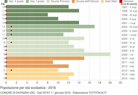 Grafico Popolazione in età scolastica - Davagna 2016