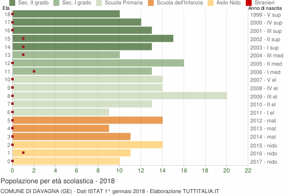 Grafico Popolazione in età scolastica - Davagna 2018