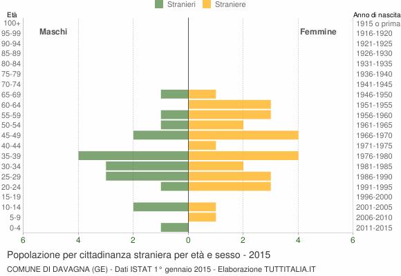 Grafico cittadini stranieri - Davagna 2015