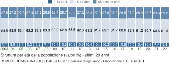 Grafico struttura della popolazione Comune di Davagna (GE)