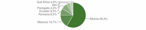 Grafico cittadinanza stranieri - Favale di Malvaro 2018