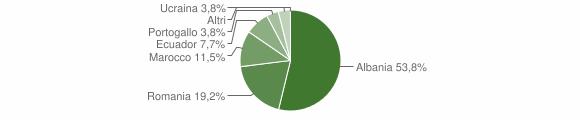 Grafico cittadinanza stranieri - Favale di Malvaro 2019