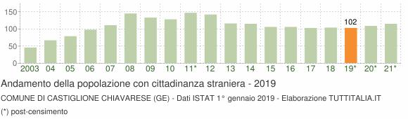 Grafico andamento popolazione stranieri Comune di Castiglione Chiavarese (GE)