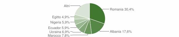 Grafico cittadinanza stranieri - Castiglione Chiavarese 2019