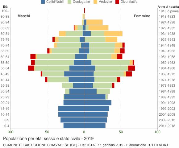 Grafico Popolazione per età, sesso e stato civile Comune di Castiglione Chiavarese (GE)