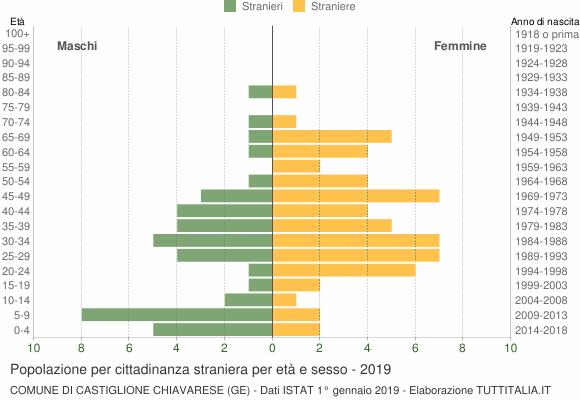Grafico cittadini stranieri - Castiglione Chiavarese 2019
