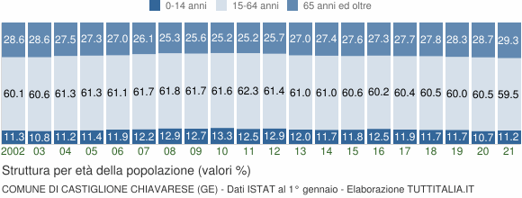 Grafico struttura della popolazione Comune di Castiglione Chiavarese (GE)