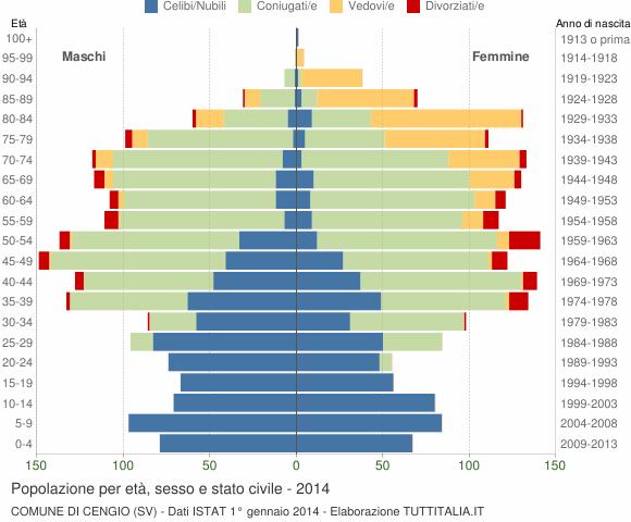 Grafico Popolazione per età, sesso e stato civile Comune di Cengio (SV)