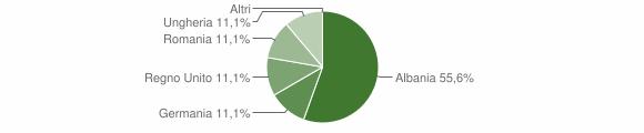 Grafico cittadinanza stranieri - Lorsica 2019