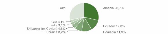 Grafico cittadinanza stranieri - Sori 2019