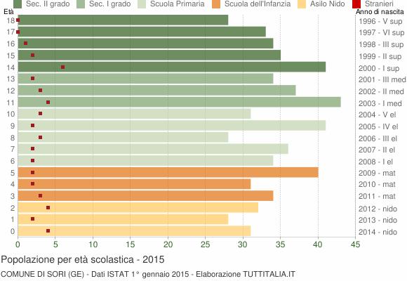 Grafico Popolazione in età scolastica - Sori 2015