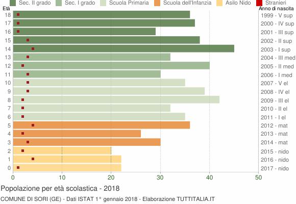Grafico Popolazione in età scolastica - Sori 2018