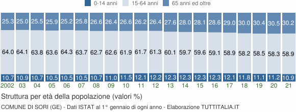 Grafico struttura della popolazione Comune di Sori (GE)