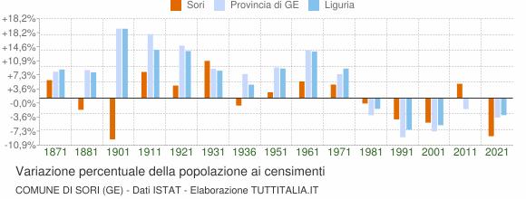 Grafico variazione percentuale della popolazione Comune di Sori (GE)