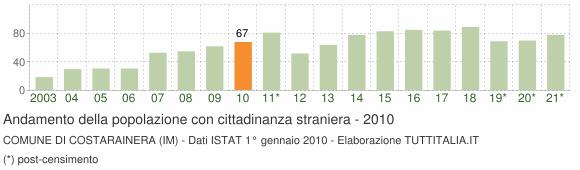Grafico andamento popolazione stranieri Comune di Costarainera (IM)