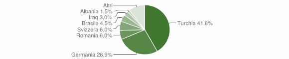 Grafico cittadinanza stranieri - Costarainera 2010