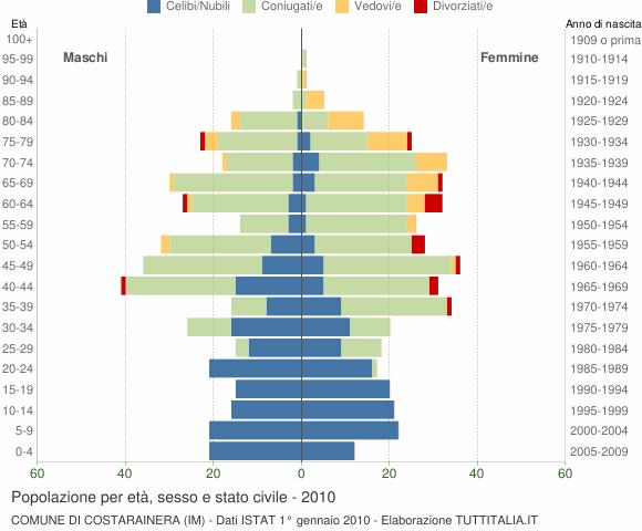Grafico Popolazione per età, sesso e stato civile Comune di Costarainera (IM)