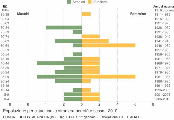 Grafico cittadini stranieri - Costarainera 2010