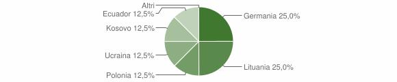 Grafico cittadinanza stranieri - Coreglia Ligure 2019