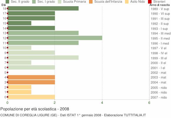 Grafico Popolazione in età scolastica - Coreglia Ligure 2008