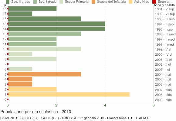 Grafico Popolazione in età scolastica - Coreglia Ligure 2010