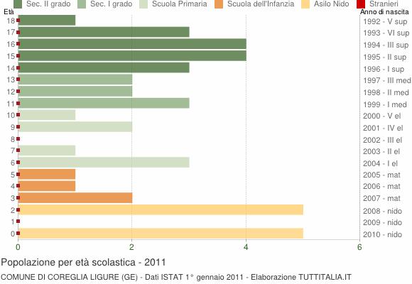 Grafico Popolazione in età scolastica - Coreglia Ligure 2011