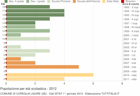 Grafico Popolazione in età scolastica - Coreglia Ligure 2012