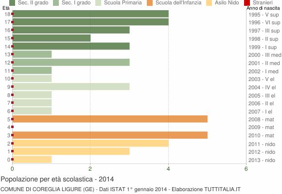 Grafico Popolazione in età scolastica - Coreglia Ligure 2014