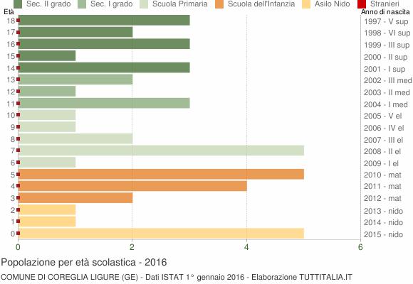 Grafico Popolazione in età scolastica - Coreglia Ligure 2016
