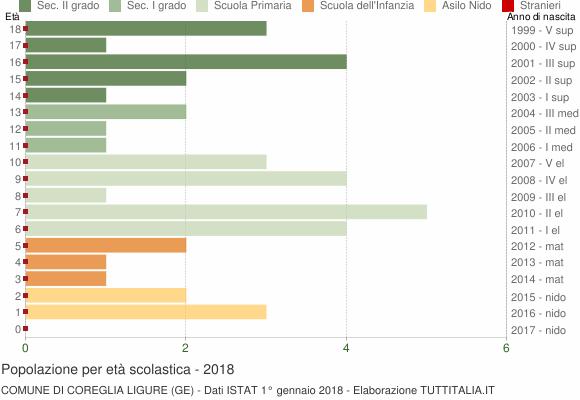 Grafico Popolazione in età scolastica - Coreglia Ligure 2018