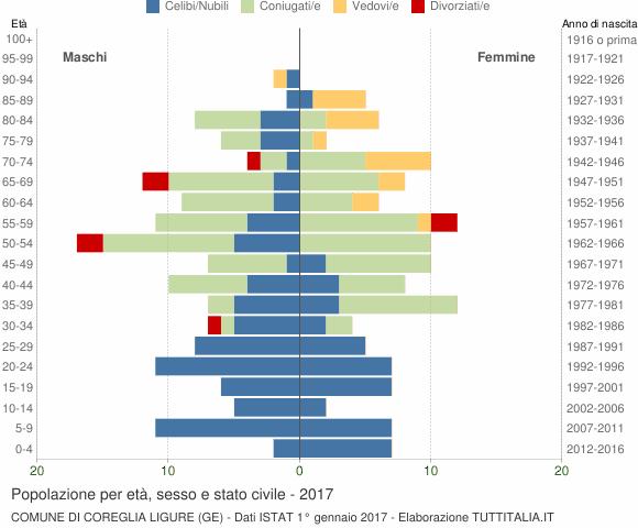 Grafico Popolazione per età, sesso e stato civile Comune di Coreglia Ligure (GE)