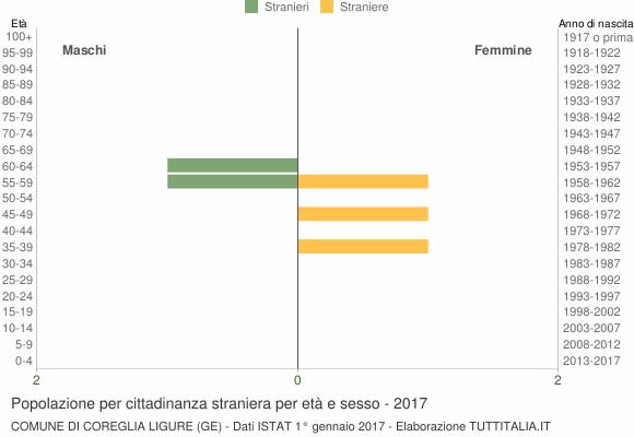 Grafico cittadini stranieri - Coreglia Ligure 2017