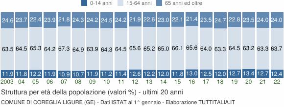 Grafico struttura della popolazione Comune di Coreglia Ligure (GE)