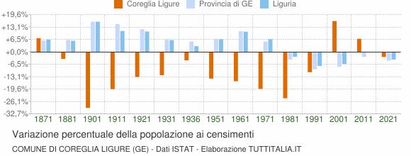 Grafico variazione percentuale della popolazione Comune di Coreglia Ligure (GE)