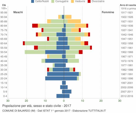 Grafico Popolazione per età, sesso e stato civile Comune di Bajardo (IM)
